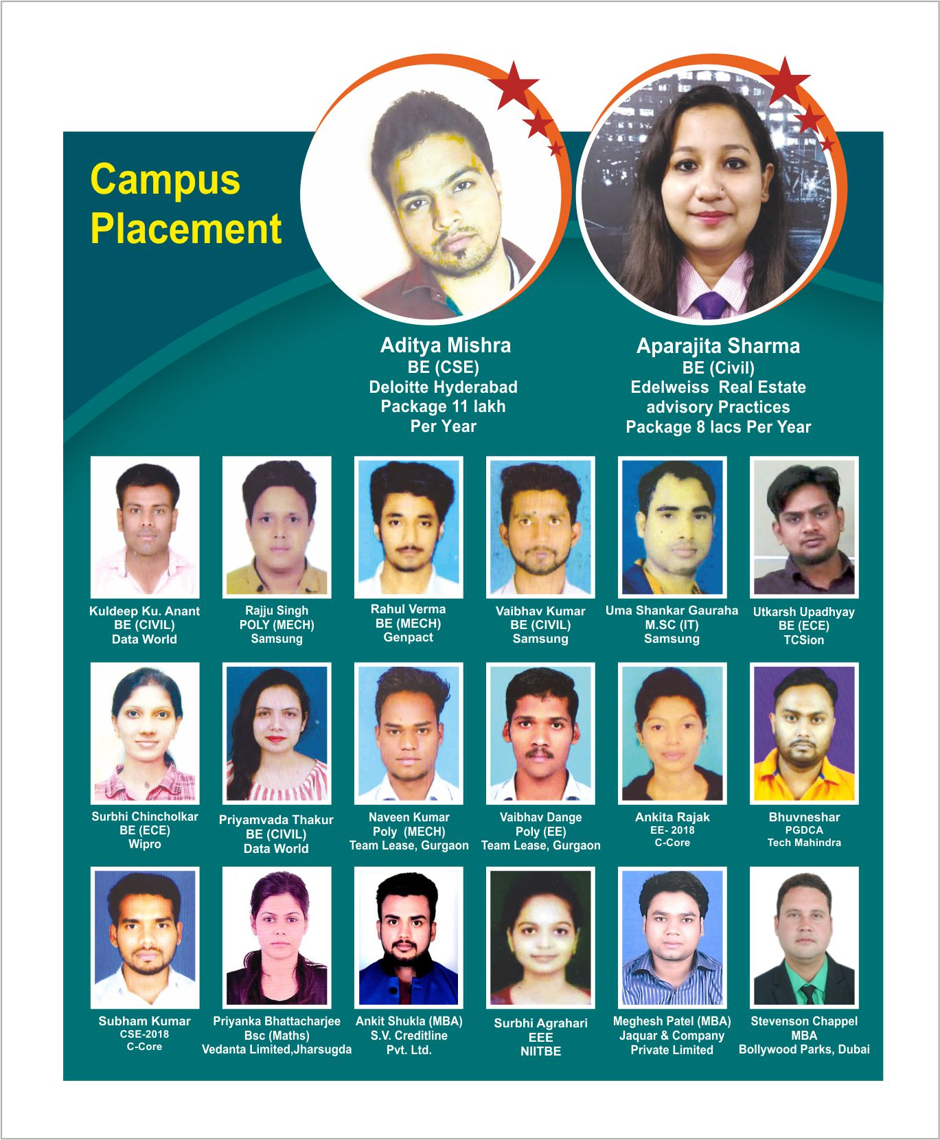 Students Procuring Placements - Dr. CV Raman University, Bilaspur